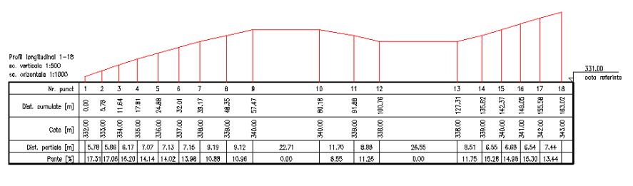 profil longitudinal teren2.PNG